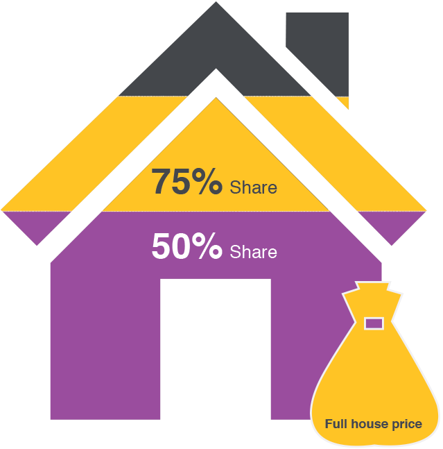 with shared ownership you own 50% or 75% of your home, and pay rent on the rest